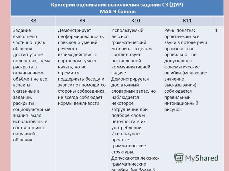 Критерии оценивания выполнения задания С3 (ДУР) MAX-9 баллов К8К9К10К11 Задание выполнено частично: цель общения достигнута не полностью; тема раскрыта в ограниченном объёме ( не все аспекты, указанные в задании, раскрыты ; социокультурные знания мал
