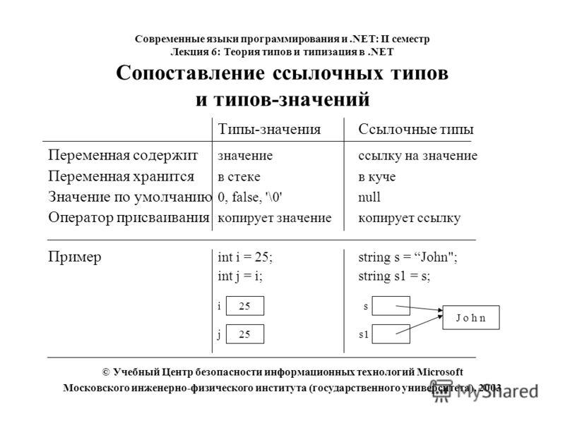 Типы-значенияСсылочные типы Переменная содержит значениессылку на значение Переменная хранится в стекев куче Значение по умолчанию 0, false, '\0'null Оператор присваивания копирует значениекопирует ссылку Пример int i = 25;string s = John