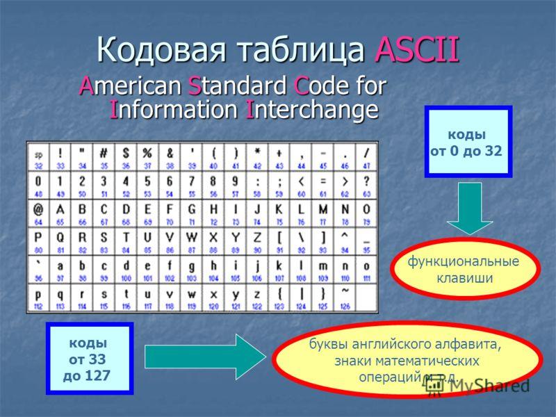 Двоичное кодирование текстовой информации Для представления текстовой информации в компьютере используется алфавит мощностью 256 символов. Один символ такого алфавита несет 8 бит информации: 2 8 =256, 8 бит=1 байту, следовательно, двоичный код каждог