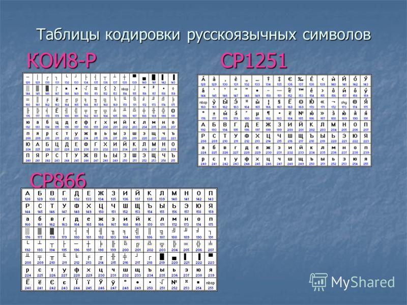 Кодовая таблица ASCII American Standard Code for Information Interchange коды от 0 до 32 функциональные клавиши коды от 33 до 127 буквы английского алфавита, знаки математических операций и т.д.