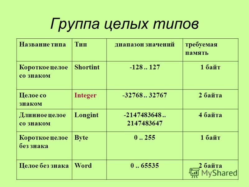 Группа целых типов Название типаТипдиапазон значенийтребуемая память Короткое целое со знаком Shortint-128.. 1271 байт Целое со знаком Integer-32768.. 327672 байта Длинное целое со знаком Longint-2147483648.. 2147483647 4 байта Короткое целое без зна