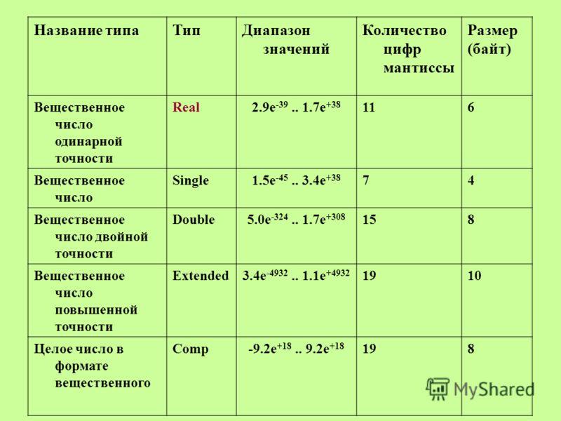 Название типаТипДиапазон значений Количество цифр мантиссы Размер (байт) Вещественное число одинарной точности Real2.9e -39.. 1.7e +38 116 Вещественное число Single1.5e -45.. 3.4e +38 74 Вещественное число двойной точности Double5.0e -324.. 1.7e +308