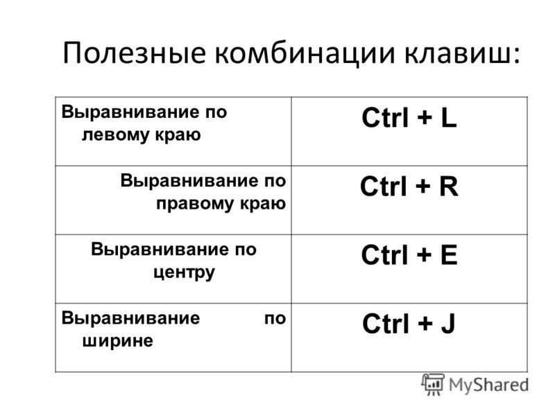 Полезные комбинации клавиш: Выравнивание по левому краю Ctrl + L Выравнивание по правому краю Ctrl + R Выравнивание по центру Ctrl + E Выравнивание по ширине Ctrl + J