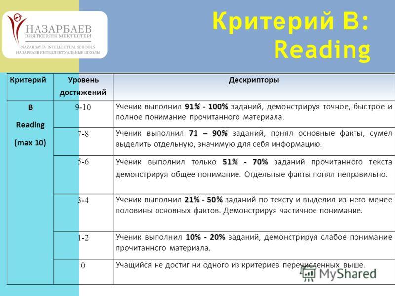 Критерий В : Reading Критерий Уровень достижений ДескрипторыB Reading (max 10) 9-10 91% - 100% Ученик выполнил 91% - 100% заданий, демонстрируя точное, быстрое и полное понимание прочитанного материала. 7-8 71 – 90% Ученик выполнил 71 – 90% заданий,