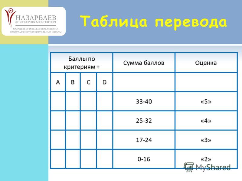 Таблица перевода Баллы по критериям + Сумма баллов Оценка ABCD 33-40«5» 25-32«4» 17-24«3» 0-16«2»