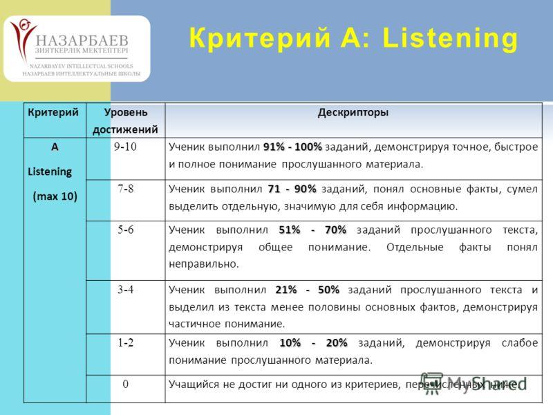 Критерий А: Listening Критерий Уровень достижений ДескрипторыA Listening (max 10) 9-10 91% - 100% Ученик выполнил 91% - 100% заданий, демонстрируя точное, быстрое и полное понимание прослушанного материала. 7-8 71 - 90% Ученик выполнил 71 - 90% задан