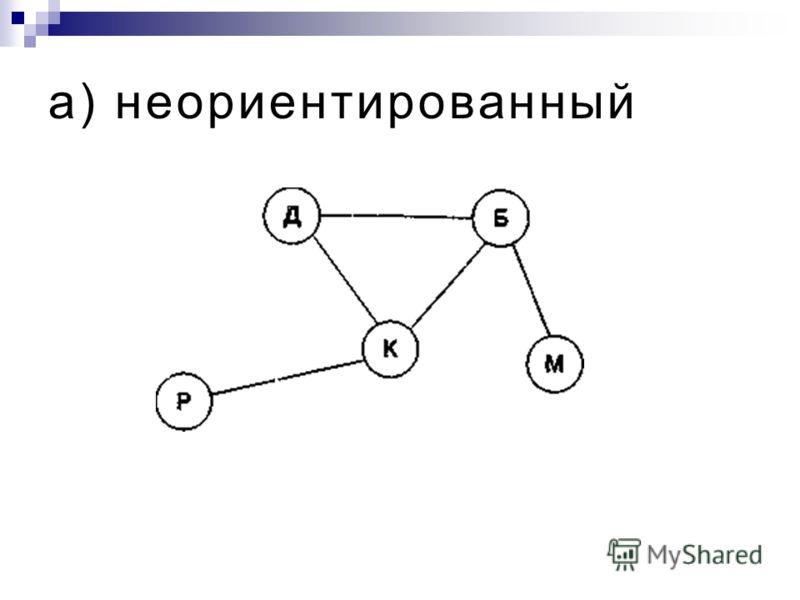 Сетевая структура глобальной сети Интернет