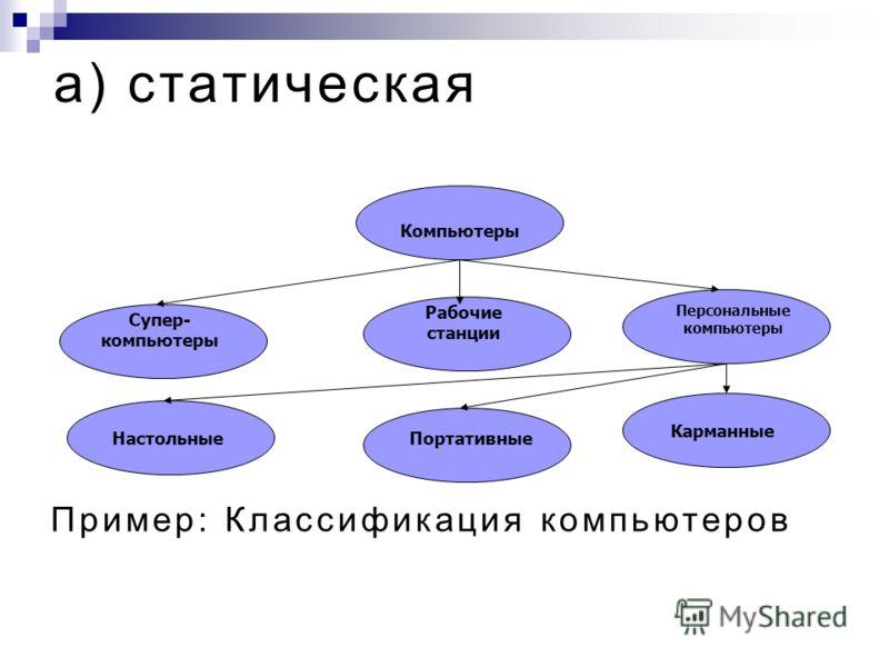 Виды графов Графы ИерархическиеСетевыеСемантические
