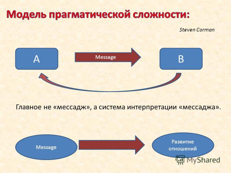Главное не «мессадж», а система интерпретации «мессаджа». AB Message Развитие отношений Message Steven Corman