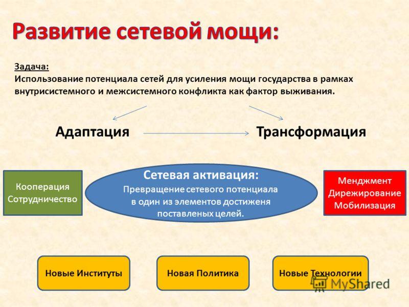 Задача: Использование потенциала сетей для усиления мощи государства в рамках внутрисистемного и межсистемного конфликта как фактор выживания. ТрансформацияАдаптация Сетевая активация: Превращение сетевого потенциала в один из элементов достиженя пос