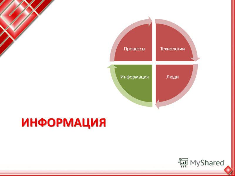 ИНФОРМАЦИЯ Технологии ЛюдиИнформация Процессы