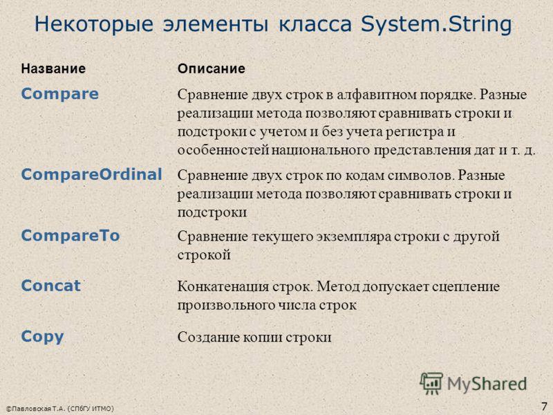 7 Некоторые элементы класса System.String НазваниеОписание Compare Сравнение двух строк в алфавитном порядке. Разные реализации метода позволяют сравнивать строки и подстроки с учетом и без учета регистра и особенностей национального представления да