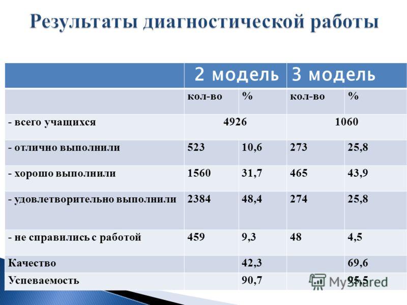 2 модель3 модель кол-во% % - всего учащихся49261060 - отлично выполнили52310,627325,8 - хорошо выполнили156031,746543,9 - удовлетворительно выполнили238448,427425,8 - не справились с работой4599,3484,5 Качество42,369,6 Успеваемость90,795,5