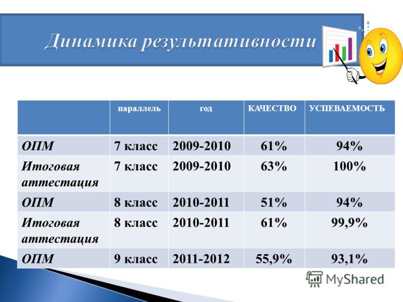 параллельгодКАЧЕСТВОУСПЕВАЕМОСТЬ ОПМ7 класс2009-201061%94% Итоговая аттестация 7 класс2009-201063%100% ОПМ8 класс2010-201151%94% Итоговая аттестация 8 класс2010-201161%99,9% ОПМ9 класс2011-201255,9%93,1%