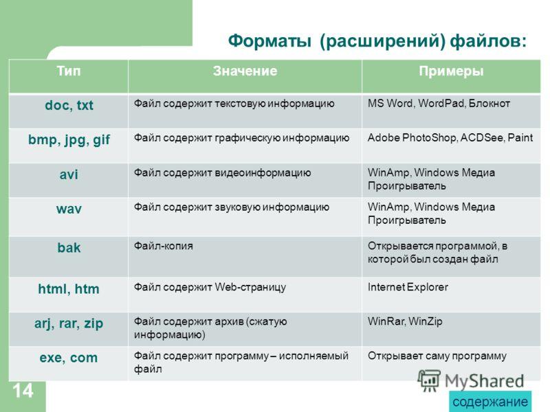 14 Форматы (расширений) файлов: ТипЗначениеПримеры doс, txt Файл содержит текстовую информациюMS Word, WordPad, Блокнот bmp, jpg, gif Файл содержит графическую информациюAdobe PhotoShop, ACDSee, Paint avi Файл содержит видеоинформациюWinAmp, Windows
