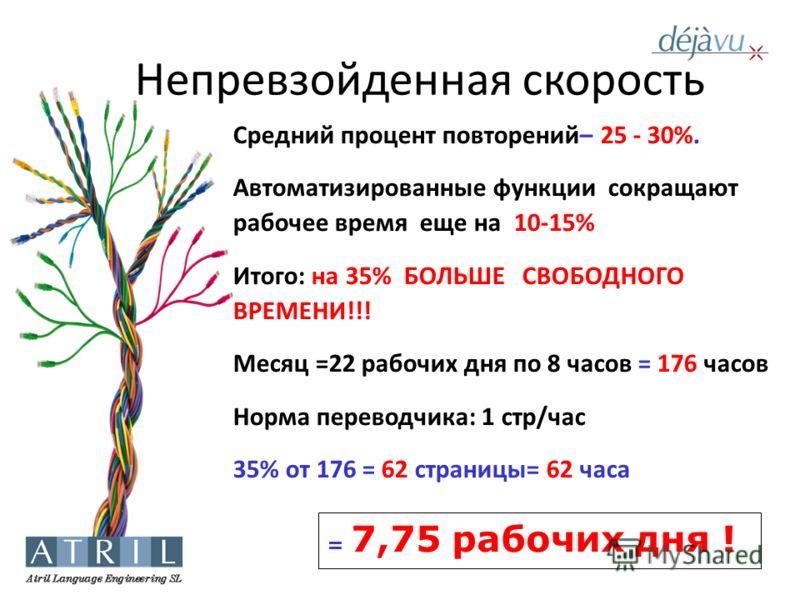 Непревзойденная скорость Средний процент повторений– 25 - 30%. Автоматизированные функции сокращают рабочее время еще на 10-15% Итого: на 35% БОЛЬШЕ СВОБОДНОГО ВРЕМЕНИ!!! Месяц =22 рабочих дня по 8 часов = 176 часов Норма переводчика: 1 стр/час 35% о