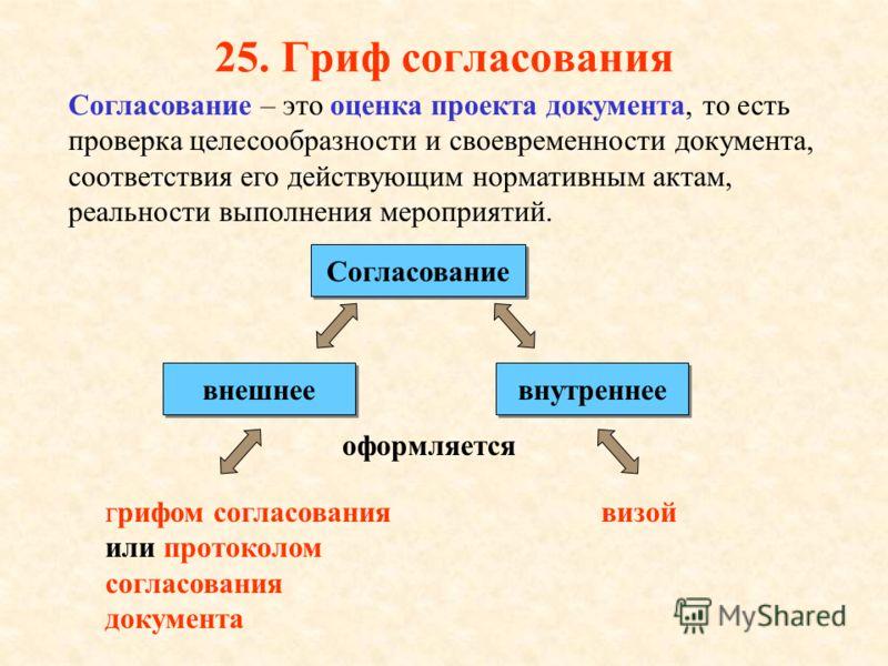 24. Гриф приложения Реквизит Гриф приложения состоит из слова