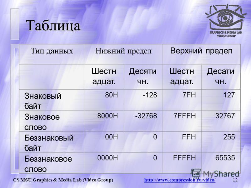 CS MSU Graphics & Media Lab (Video Group) http://www.compression.ru/video/11 Арифметика с насыщением MMX технология поддерживает арифметику с насыщением (saturated arithmetics). В режиме с насыщением, результаты операции, которые переполняются сверху