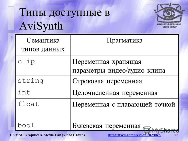 CS MSU Graphics & Media Lab (Video Group) http://www.compression.ru/video/56 Где можно скачать и узнать о AviSynth Официальный сайт AviSynth: http://www.avisynth.org/ Здесь можно вносить свои предложения, а также предложена весьма интересная идея – к