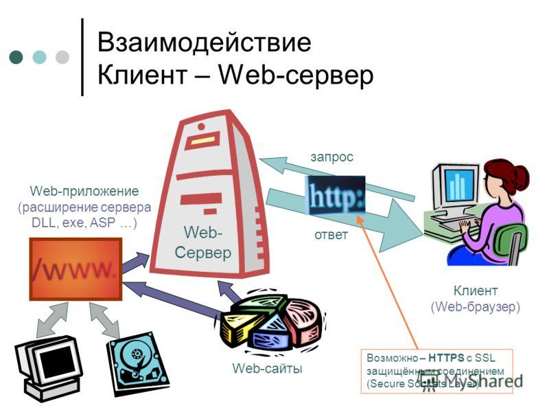 Взаимодействие Клиент – Web-сервер запрос ответ Клиент (Web-браузер) Web- Сервер Web-сайты Web-приложение (расширение сервера DLL, exe, ASP …) Возможно – HTTPS с SSL защищённым соединением (Secure Sockets Layer)