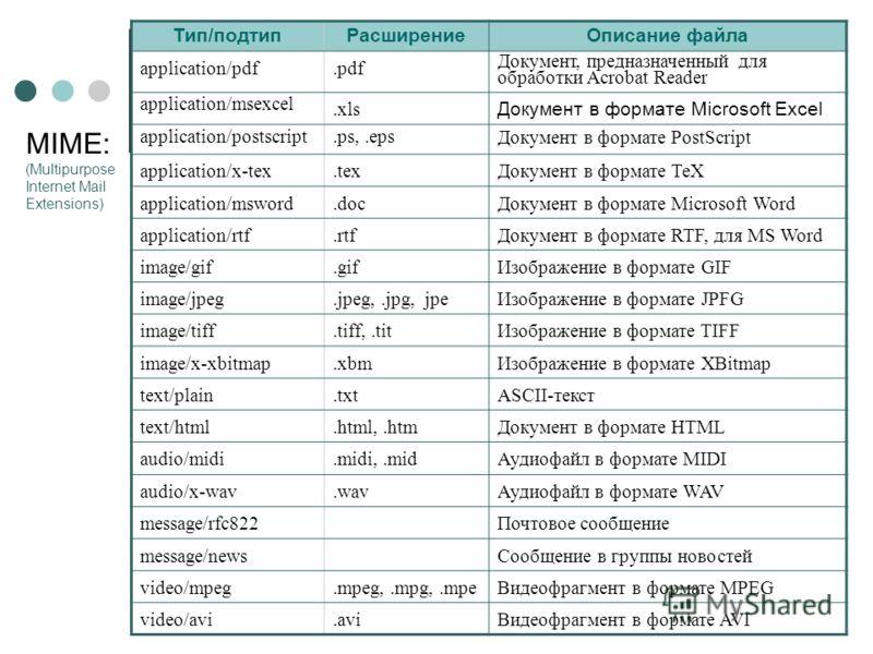 Тип/подтипРасширениеОписание файла application/pdf.pdf Документ, предназначенный для обработки Acrobat Reader application/msexcel.xls Документ в формате Microsoft Excel application/postscript.ps,.epsДокумент в формате PostScript application/x-tex.tex