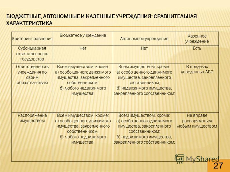БЮДЖЕТНЫЕ, АВТОНОМНЫЕ И КАЗЕННЫЕ УЧРЕЖДЕНИЯ: СРАВНИТЕЛЬНАЯ ХАРАКТЕРИСТИКА Критерии сравнения Бюджетное учреждение Автономное учреждение Казенное учреждение Субсидиарная ответственность государства Нет Есть Ответственность учреждения по своим обязател