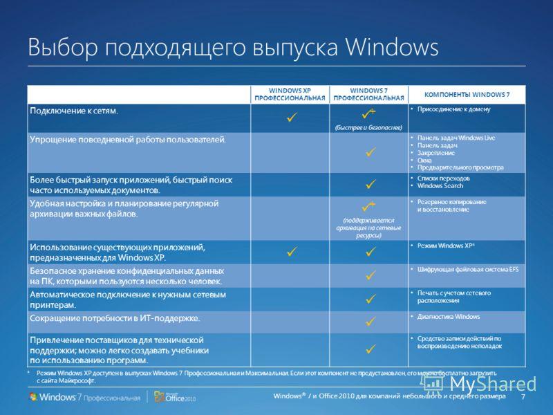 Windows ® 7 и Office 2010 для компаний небольшого и среднего размера Обновите сегодня 6 Источник: SMBs – The Case for Buying Modern PCs, март 2010 г., Techaisle *Требуется соответствующее устройство, подключение к Интернету и поддерживаемый веб-брауз