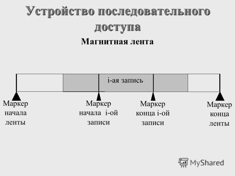 Устройство последовательного доступа Магнитная лента Маркер конца ленты Маркер конца i-ой записи Маркер начала i-ой записи Маркер начала ленты i-ая запись
