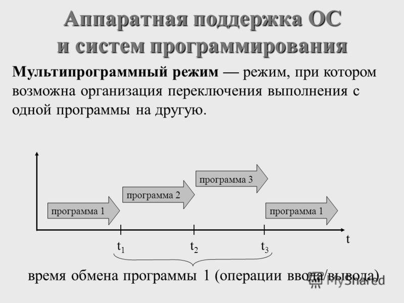 Аппаратная поддержка ОС и систем программирования Мультипрограммный режим режим, при котором возможна организация переключения выполнения с одной программы на другую. программа 1 t1t1 t2t2 t3t3 время обмена программы 1 (операции ввода/вывода) програм
