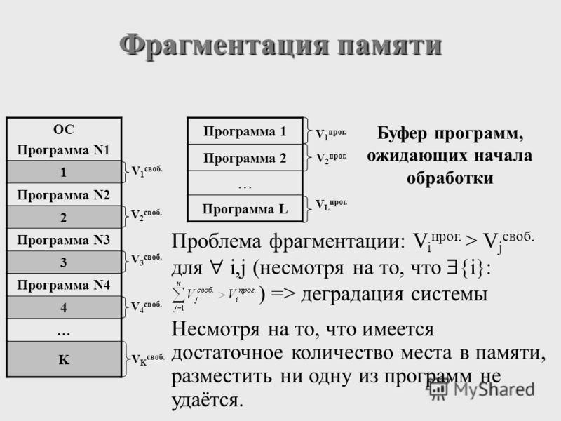 Фрагментация памяти V 1 своб. V 2 своб. V 3 своб. V 4 своб. V K своб. Буфер программ, ожидающих начала обработки V 1 прог. V 2 прог. V L прог. Проблема фрагментации: V i прог. > V j своб. для i,j (несмотря на то, что i ) => деградация системы ОС Прог
