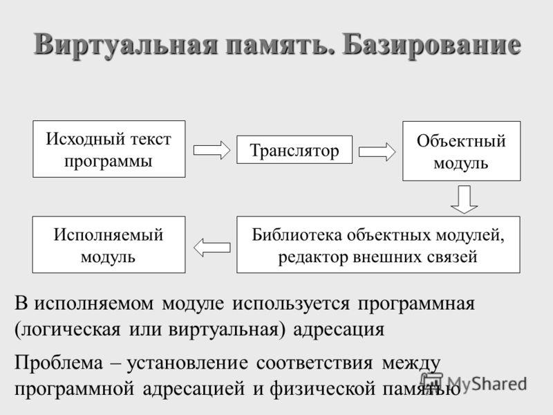Виртуальная память. Базирование Исходный текст программы Транслятор Объектный модуль Библиотека объектных модулей, редактор внешних связей Исполняемый модуль Проблема – установление соответствия между программной адресацией и физической памятью В исп