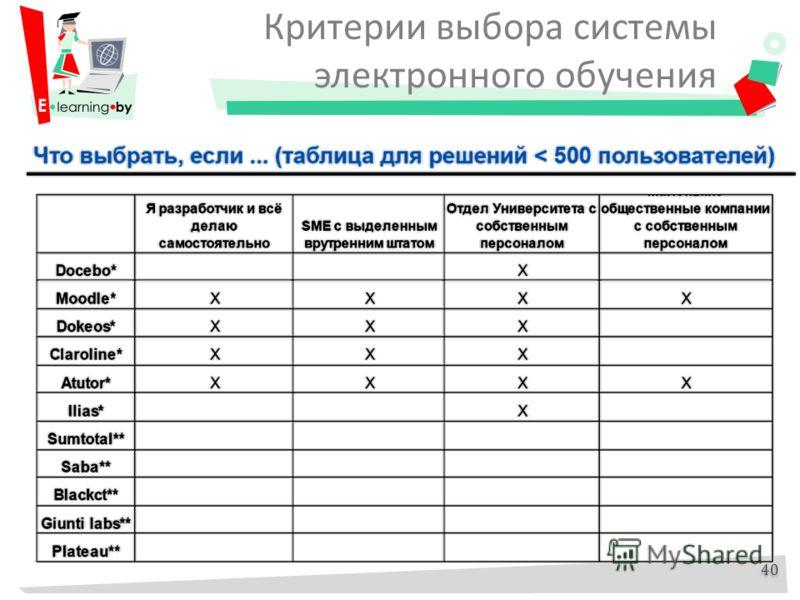 Критерии выбора системы электронного обучения 40