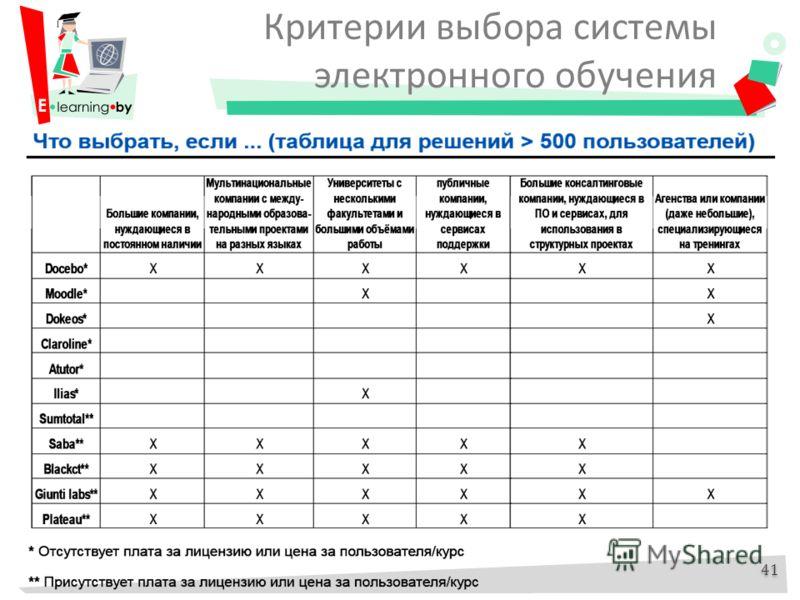 Критерии выбора системы электронного обучения 41