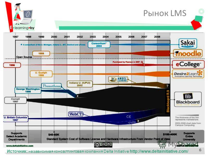 Источник: независимая консалтинговая компания Delta Initiative http://www.deltainitiative.com/ 6 6 Рынок LMS
