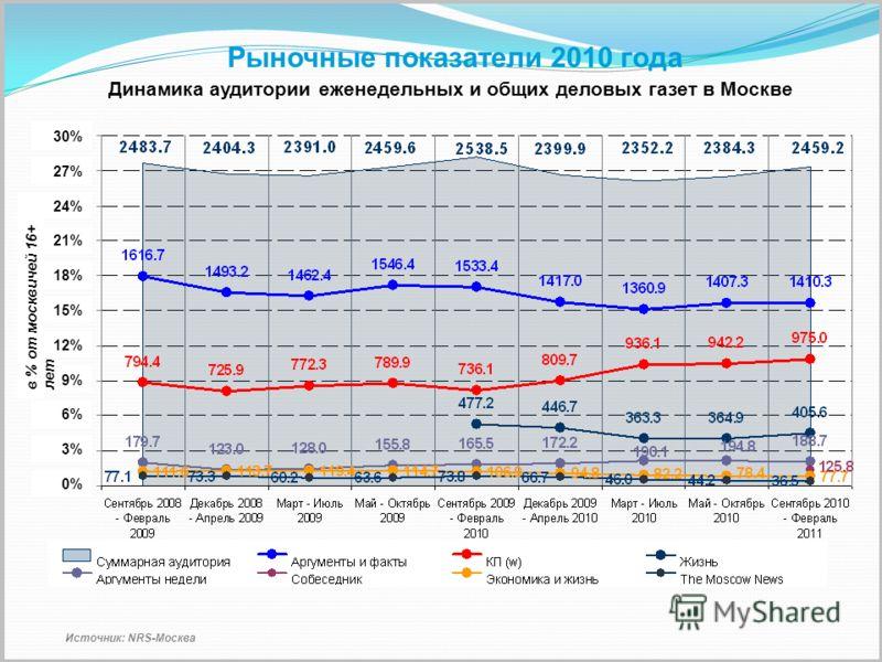Динамика аудитории еженедельных и общих деловых газет в Москве Источник: NRS-Москва 3%3% 0% 6%6% 9%9% 12% 15% 18% 21% 24% 27% 30% в % от москвичей 16+ лет Рыночные показатели 2010 года