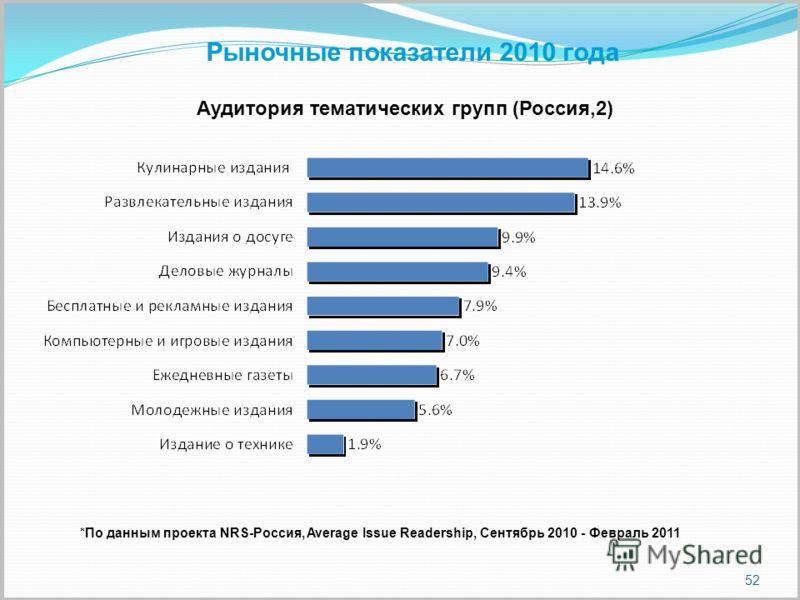 52 *По данным проекта NRS-Россия, Average Issue Readership, Сентябрь 2010 - Февраль 2011 Аудитория тематических групп (Россия,2) Рыночные показатели 2010 года