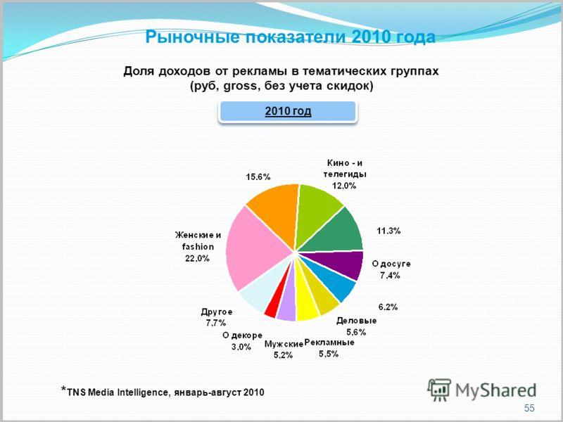 55 Рыночные показатели 2010 года Доля доходов от рекламы в тематических группах (руб, gross, без учета скидок) 2010 год * TNS Media Intelligence, январь-август 2010