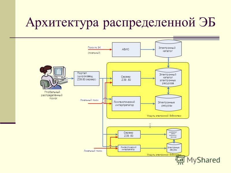 Архитектура распределенной ЭБ