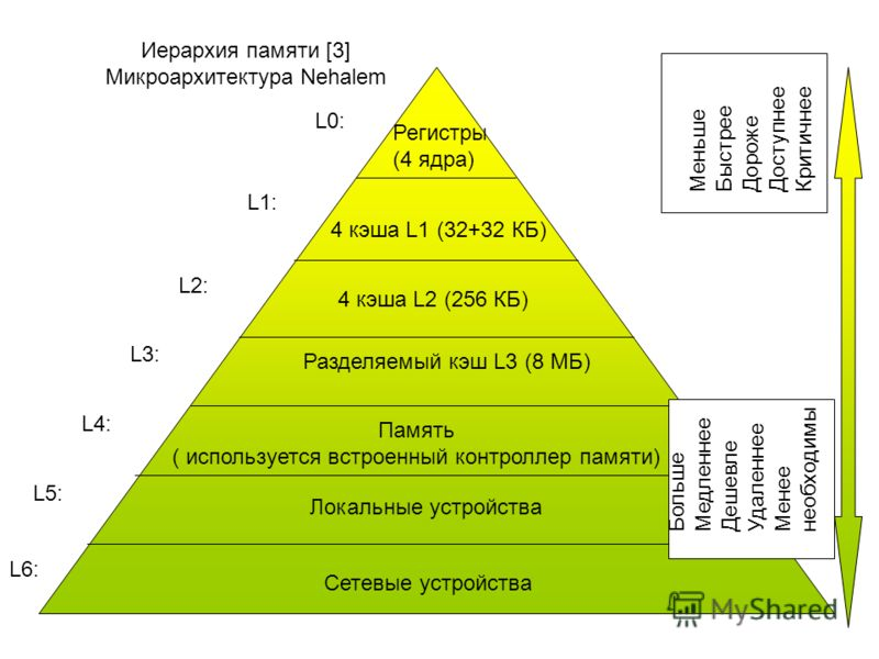 Иерархия памяти [3]