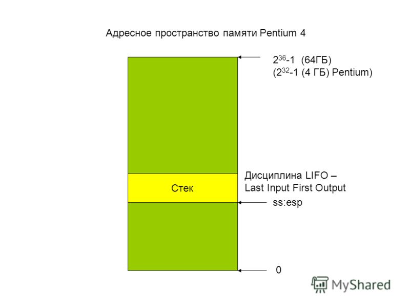 Адресное пространство памяти Pentium 4 Стек ss:esp 0 2 36 -1 (64ГБ) (2 32 -1 (4 ГБ) Pentium) Дисциплина LIFO – Last Input First Output
