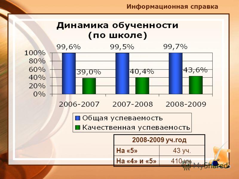 2008-2009 уч.год На «5»43 уч. На «4» и «5»410 уч.