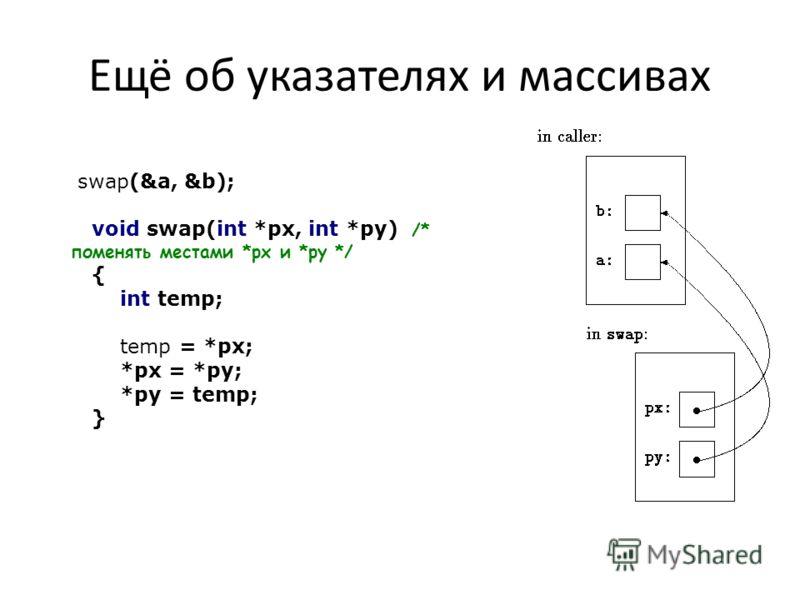 Ещё об указателях и массивах swap(&a, &b); void swap(int *px, int *py) /* поменять местами *px и *py */ { int temp; temp = *px; *px = *py; *py = temp; }