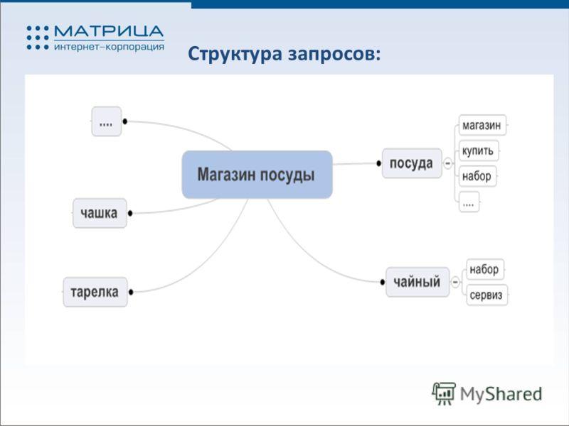 Структура запросов: