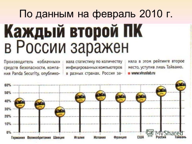 По данным на февраль 2010 г.
