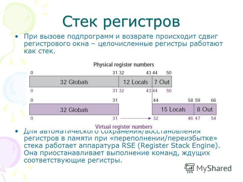 Стек регистров При вызове подпрограмм и возврате происходит сдвиг регистрового окна – целочисленные регистры работают как стек. Для автоматического сохранения/восстановления регистров в памяти при «переполнении/переизбытке» стека работает аппаратура