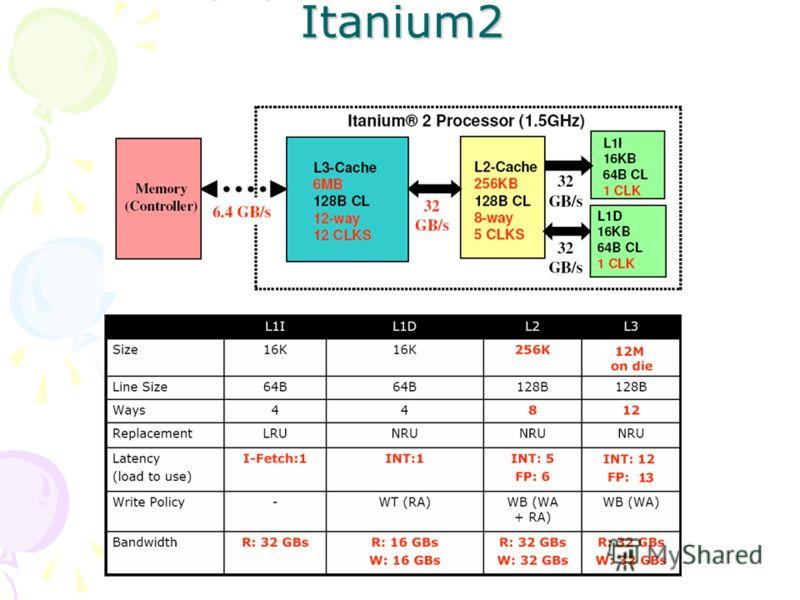 Иерархия кэш-памяти Itanium2