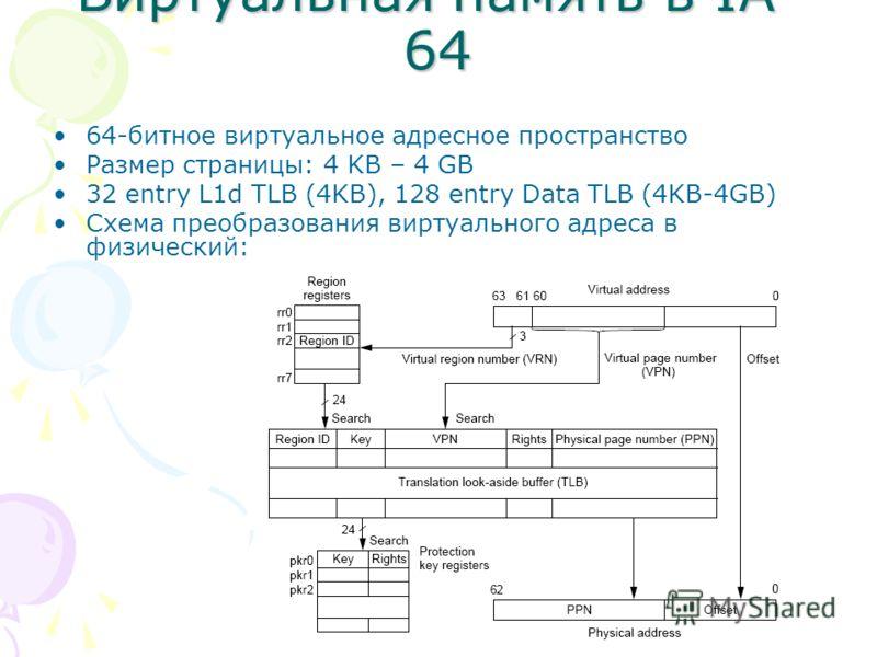 Виртуальная память в IA- 64 64-битное виртуальное адресное пространство Размер страницы: 4 KB – 4 GB 32 entry L1d TLB (4KB), 128 entry Data TLB (4KB-4GB) Схема преобразования виртуального адреса в физический: