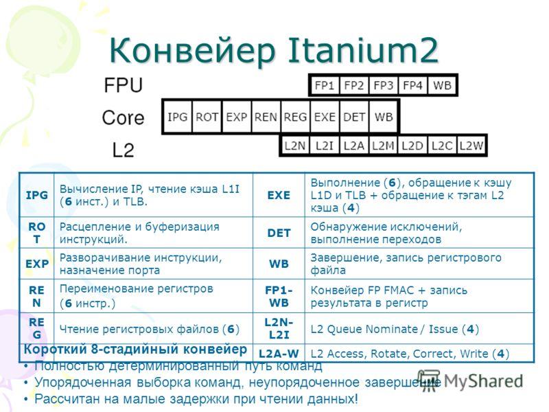 Конвейер Itanium2 IPG Вычисление IP, чтение кэша L1I (6 инст.) и TLB. EXE Выполнение (6), обращение к кэшу L1D и TLB + обращение к тэгам L2 кэша (4) RO T Расцепление и буферизация инструкций. DET Обнаружение исключений, выполнение переходов EXP Разво