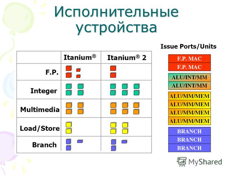 Исполнительные устройства Число операций за такт