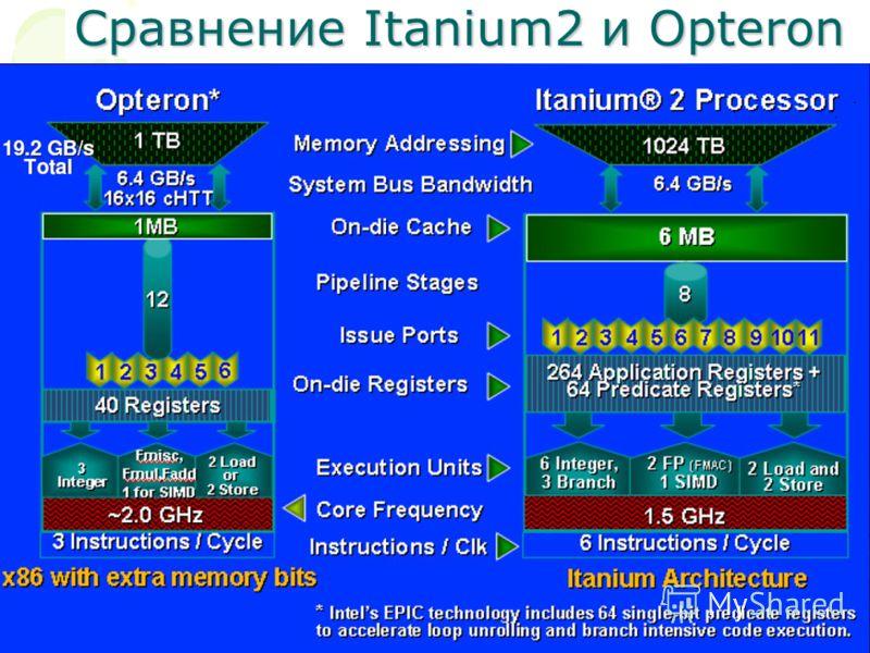 Сравнение Itanium2 и Opteron
